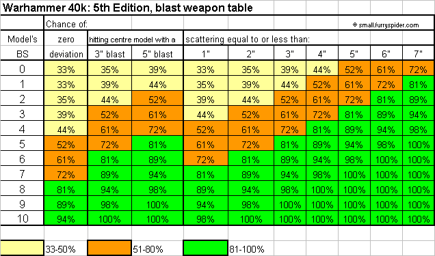 40K 5th Ed blast scatter table